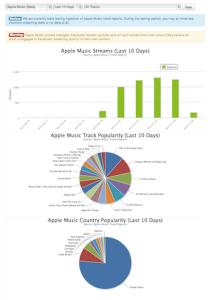 Apple Music Trend Metrics