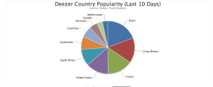 Deezer Country Pie Chart